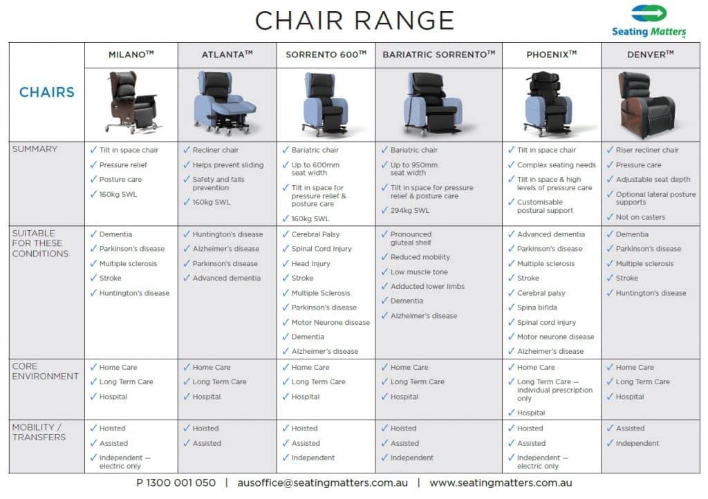 table displaying seating matters chair range
