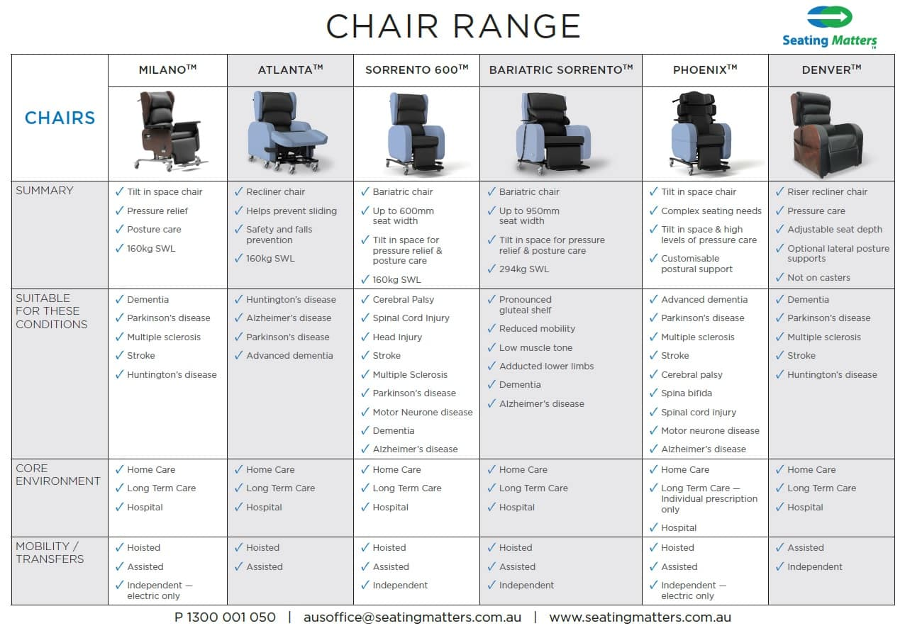 table displaying seating matters chair range