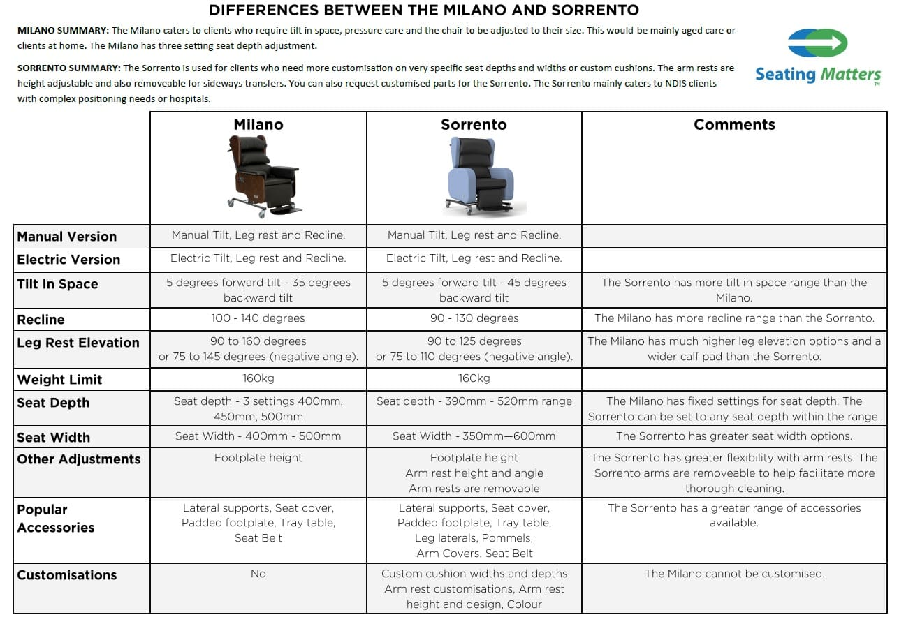 comparison chart between Milano and Sorrento chairs